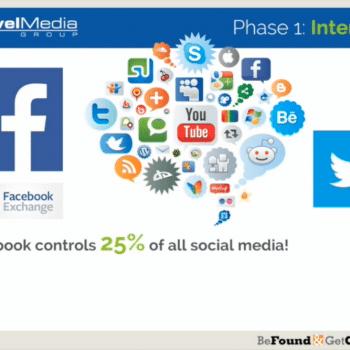 Effective Facebook Marketing