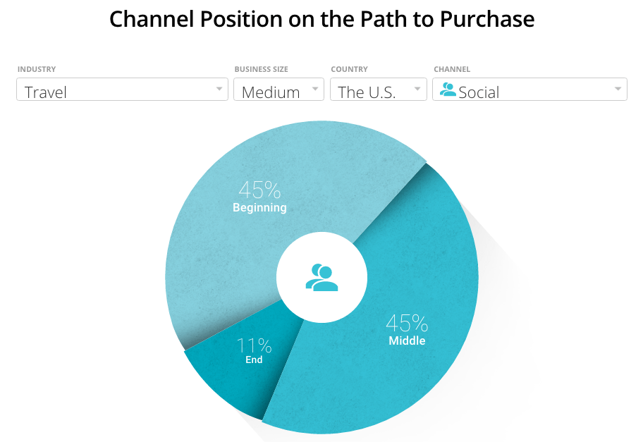 google-path-to-purchase