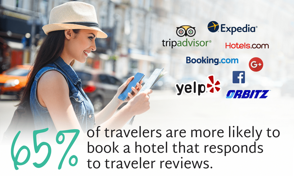65% of travelers are more likely to book a hotel that responds to traveler reviews.