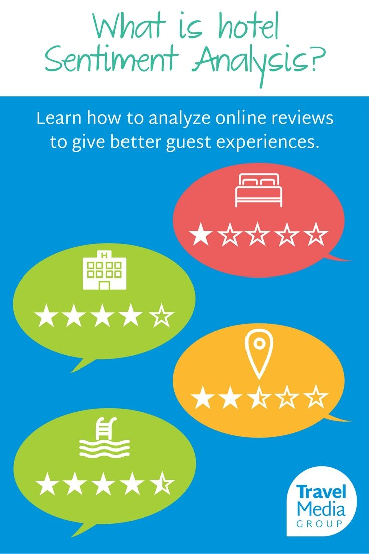 Learn what customers think of your hotel by receiving a Sentiment Analysis report.